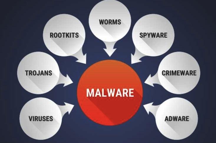 cac loai malware