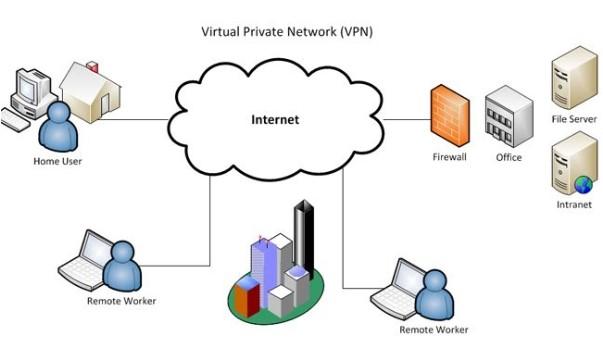 VPN la gi